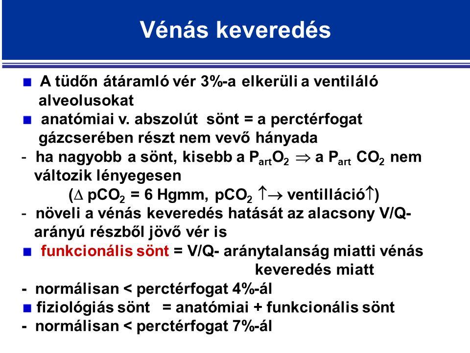 Vénás keveredés A tüdőn átáramló vér 3%-a elkerüli a ventiláló alveolusokat anatómiai v.