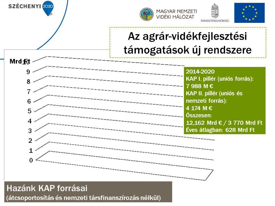 3 455 M EUR EU forrás 2013 EMVA ALAP (2013) 956,856 Mrd HUF EU forrás 2014 EMVA ALAP 106,993 Mrd HUF degresszió DEGRESSZIÓ 230,505 Mrd HUF hazai társfin.
