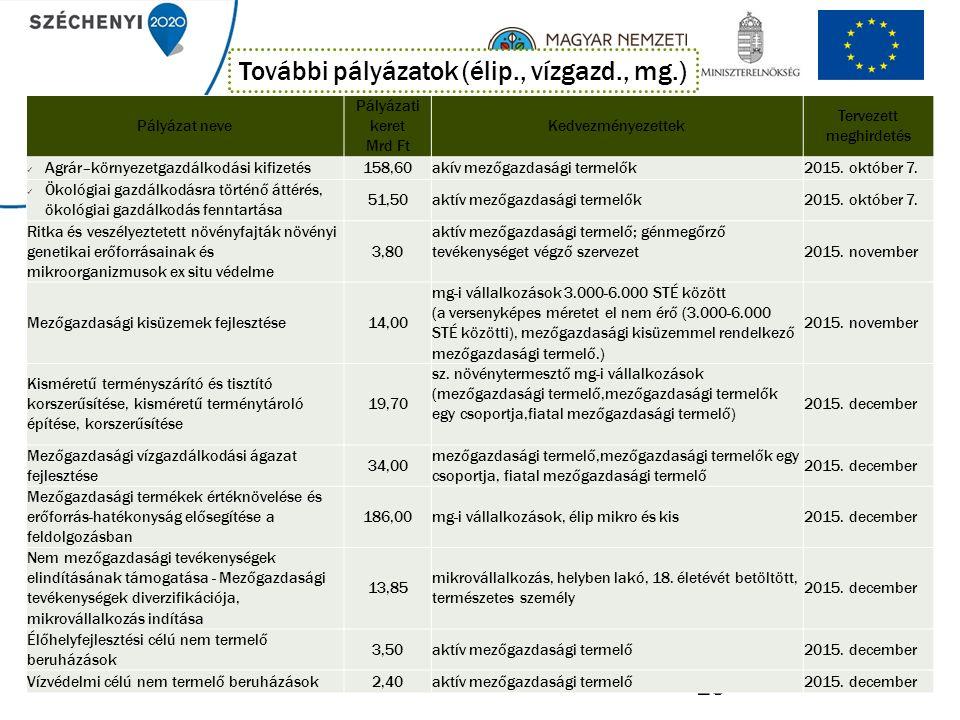 25 Pályázat neve Pályázati keret Mrd Ft Kedvezményezettek Tervezett meghirdetés Agrár–környezetgazdálkodási kifizetés158,60akív mezőgazdasági termelők2015.