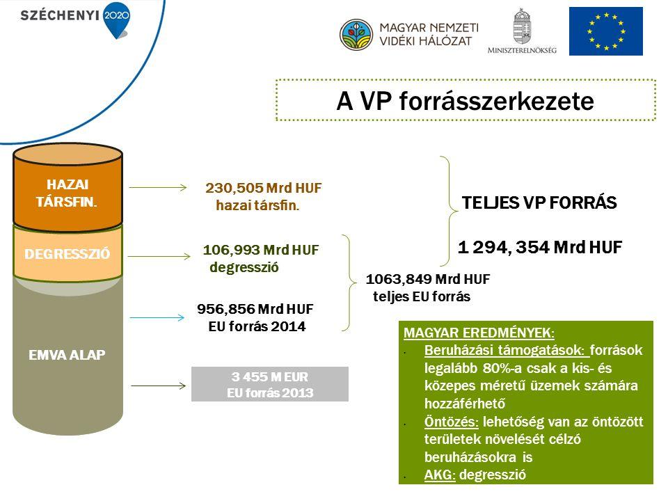 4 A VP forrás-megoszlása