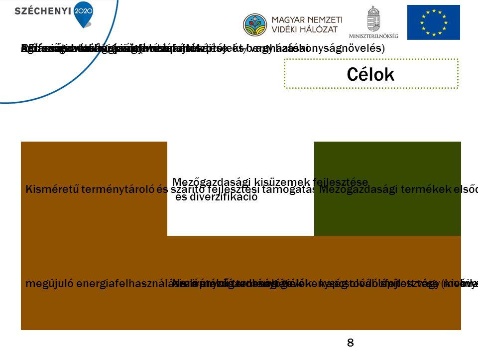 LEADER-ben támogatható 2014-2020  Helyi Fejlesztési Stratégiák (HFS) elkészítése (19.1.1.); és helyi pályázatos megvalósítása(19.2.1.);  Térségek közötti és nemzetközi együttműködésen alapuló projektek (19.3.1.);  LEADER Helyi Akciócsoportok (HACS) működése és térségszervezési feladatai (19.4.1.).