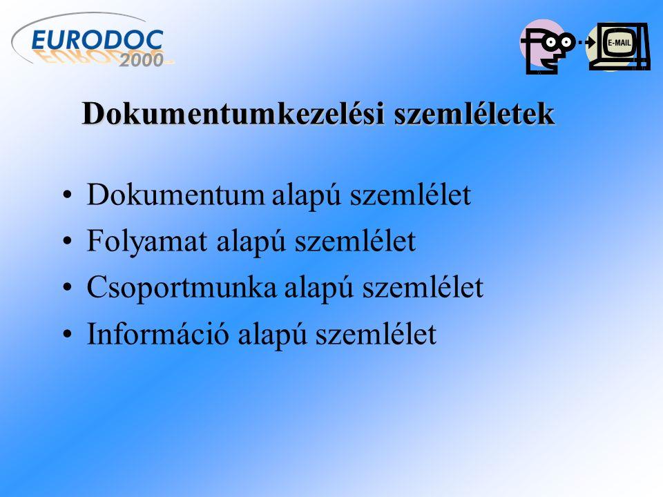 Dokumentum alapú szemlélet Folyamat alapú szemlélet Csoportmunka alapú szemlélet Információ alapú szemlélet Dokumentumkezelési szemléletek