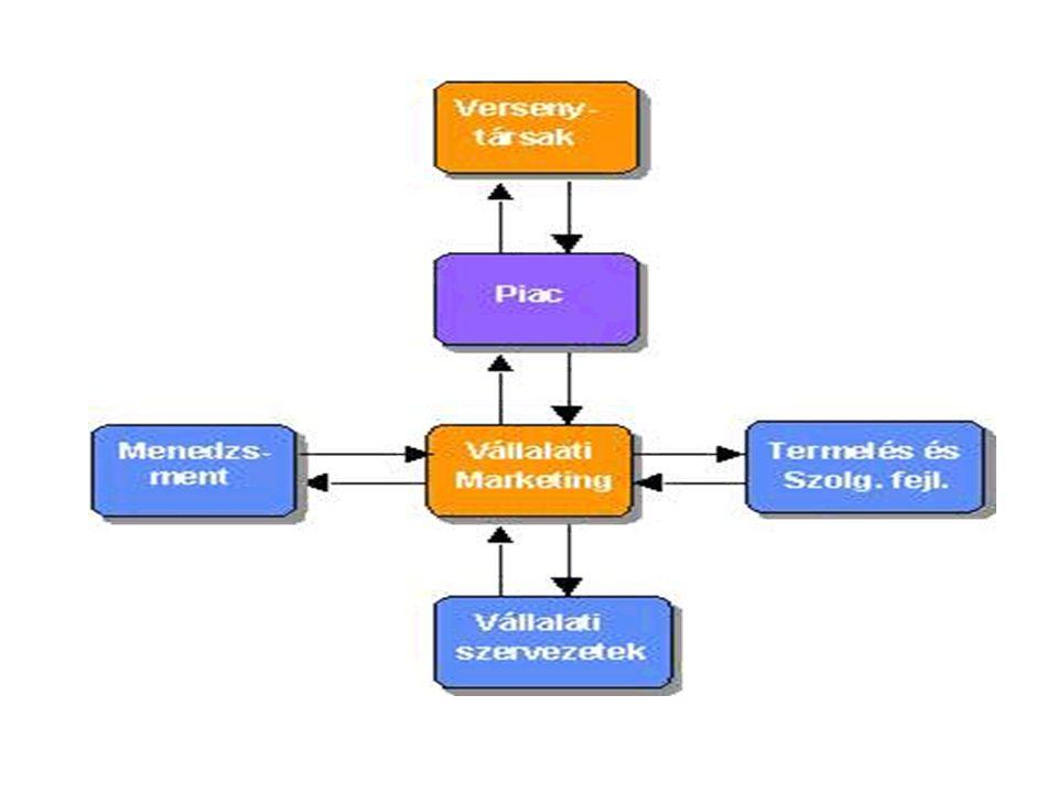 Innováció és marketing 1.Az innováció a piaci siker záloga a KKV-k esetében.
