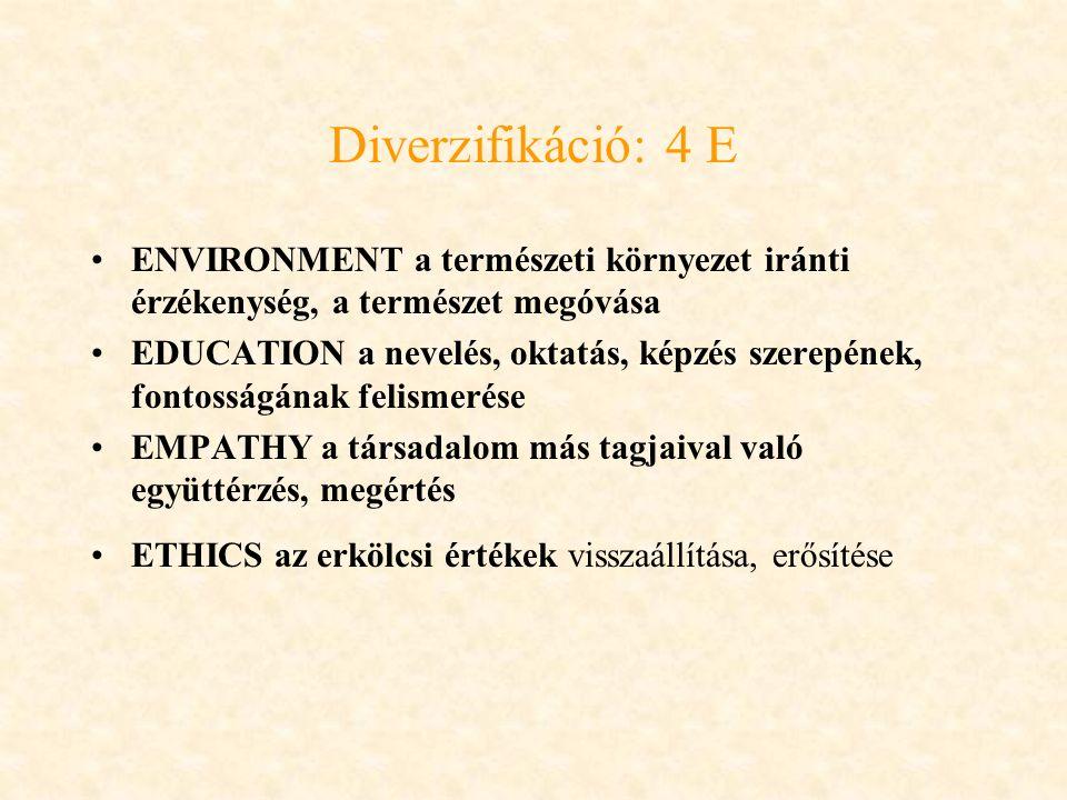 Diverzifikáció: 4 E ENVIRONMENT a természeti környezet iránti érzékenység, a természet megóvása EDUCATION a nevelés, oktatás, képzés szerepének, fontosságának felismerése EMPATHY a társadalom más tagjaival való együttérzés, megértés ETHICS az erkölcsi értékek visszaállítása, erősítése