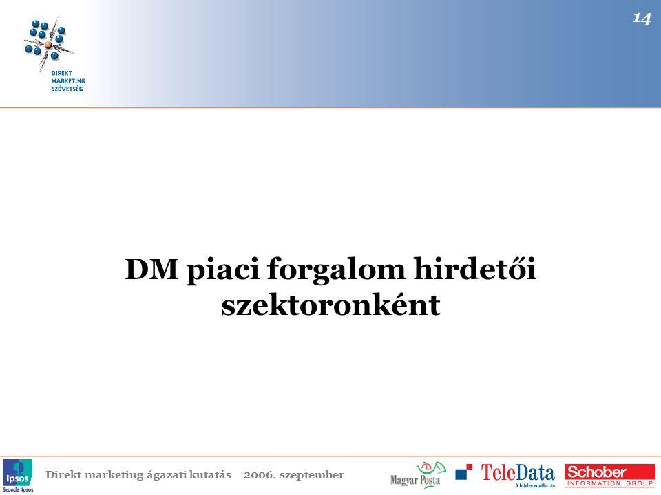 Direkt marketing ágazati kutatás2006. szeptember DM piaci forgalom hirdetői szektoronként 14