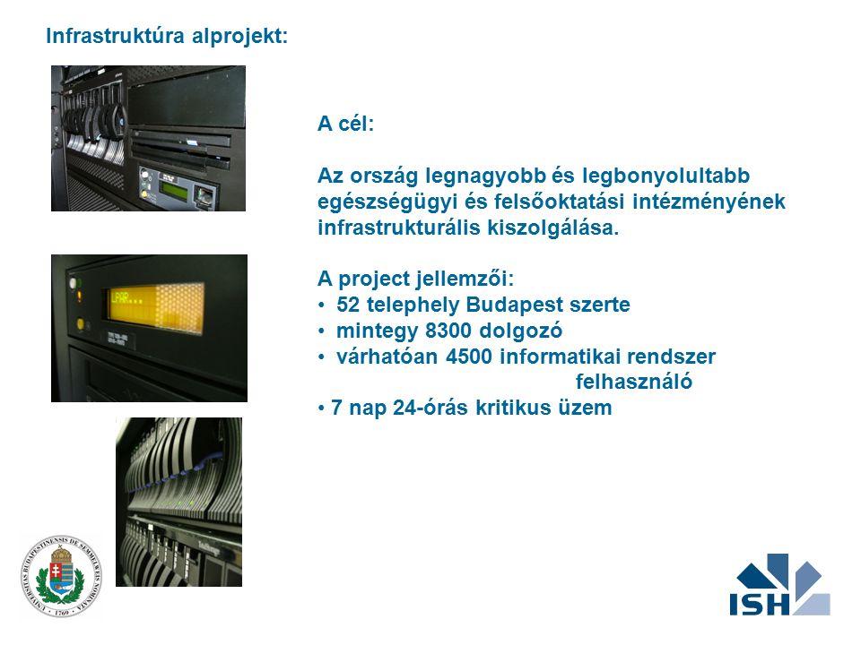 Infrastruktúra alprojekt: Gépterem felújítás Tervezés, energia, klíma, biztonság Szerverszállítás – Magyarország legnagyobb középkategóriás, nagy megbízhatóságú szerverparkja (30 db RISC, 4 db Intel processzor 76 GB memória mintegy 3,6 TB merevlemez kapacitás) 550 korszerű munkaállomás szállítása Gerinchálózat Tervezés, bővítés (több mint 10km) LAN fejlesztés Tervezés, Eszközszállítás (150 db eszköz), hálózatépítés (2200 végpont) Hálózat- és rendszerfelügyeleti eszközök Tivoli NetView CISCO Works