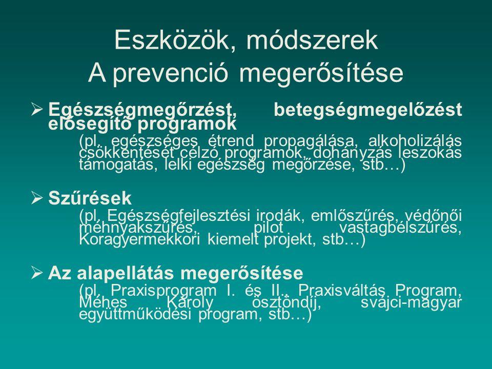 Eszközök, módszerek A prevenció megerősítése  Egészségmegőrzést, betegségmegelőzést elősegítő programok (pl. egészséges étrend propagálása, alkoholiz