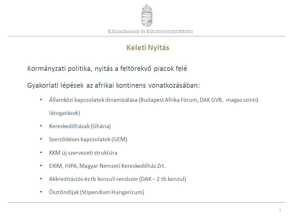 3 K ÜLGAZDASÁGI ÉS K ÜLÜGYMINISZTÉRIUM Keleti Nyitás Kormányzati politika, nyitás a feltörekvő piacok felé Gyakorlati lépések az afrikai kontinens vonatkozásában: Államközi kapcsolatok dinamizálása (Budapest Afrika Fórum, DAK GVB, magas szintű látogatások) Kereskedőházak (Ghána) Szerződéses kapcsolatok (GEM) KKM új szervezeti struktúra EXIM, HIPA, Magyar Nemzeti Kereskedőház Zrt.