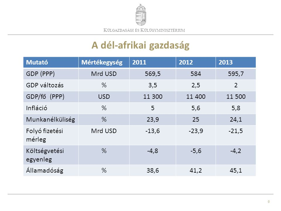 6 K ÜLGAZDASÁGI ÉS K ÜLÜGYMINISZTÉRIUM A dél-afrikai gazdaság MutatóMértékegység201120122013 GDP (PPP)Mrd USD569,5584595,7 GDP változás%3,52,52 GDP/fő (PPP)USD11 30011 40011 500 Infláció%55,65,8 Munkanélküliség%23,92524,1 Folyó fizetési mérleg Mrd USD-13,6-23,9-21,5 Költségvetési egyenleg %-4,8-5,6-4,2 Államadóság%38,641,245,1