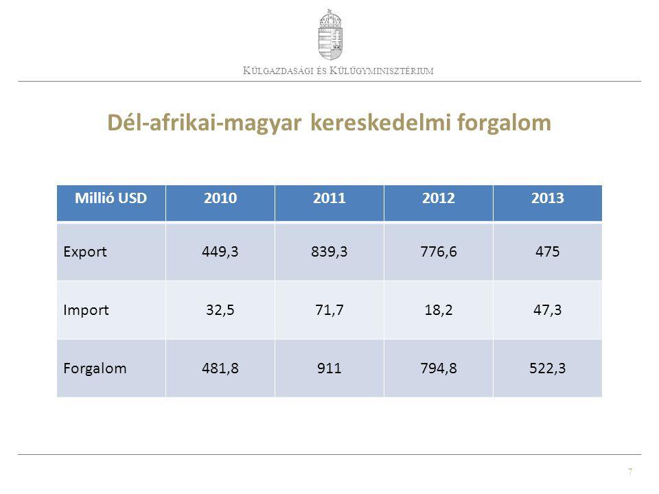7 K ÜLGAZDASÁGI ÉS K ÜLÜGYMINISZTÉRIUM Dél-afrikai-magyar kereskedelmi forgalom Millió USD2010201120122013 Export449,3839,3776,6475 Import32,571,718,247,3 Forgalom481,8911794,8522,3