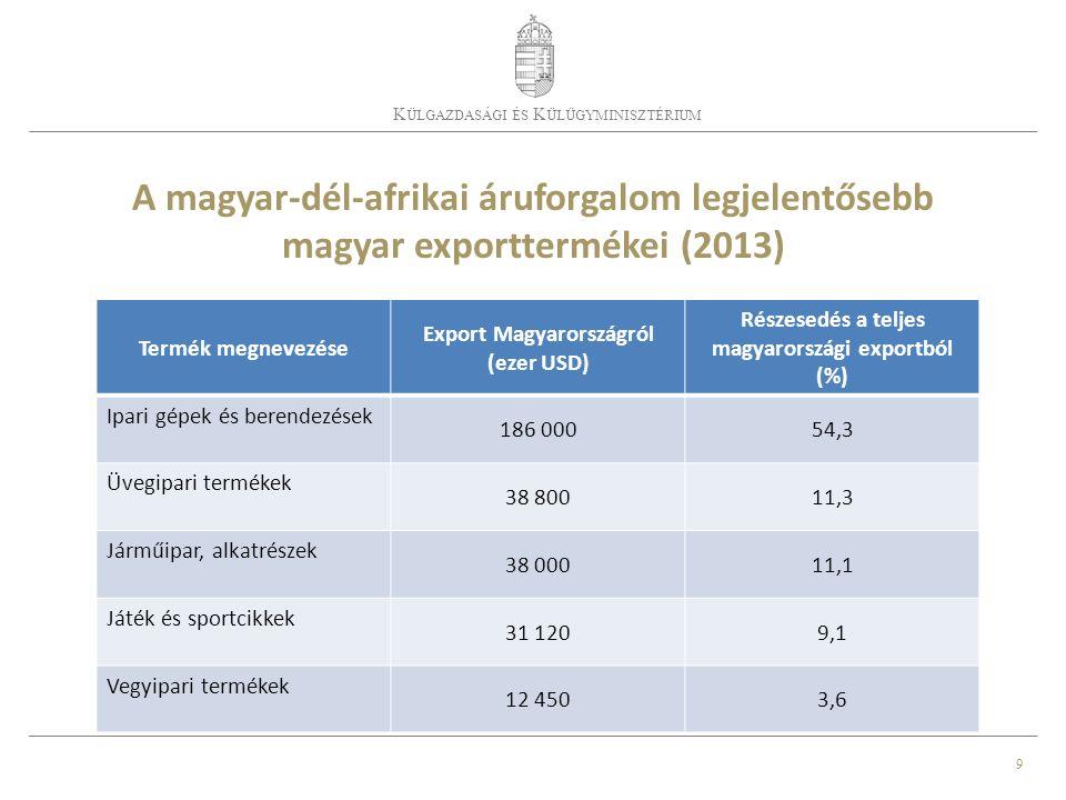 9 K ÜLGAZDASÁGI ÉS K ÜLÜGYMINISZTÉRIUM A magyar-dél-afrikai áruforgalom legjelentősebb magyar exporttermékei (2013) Termék megnevezése Export Magyarországról (ezer USD) Részesedés a teljes magyarországi exportból (%) Ipari gépek és berendezések 186 00054,3 Üvegipari termékek 38 80011,3 Járműipar, alkatrészek 38 00011,1 Játék és sportcikkek 31 1209,1 Vegyipari termékek 12 4503,6