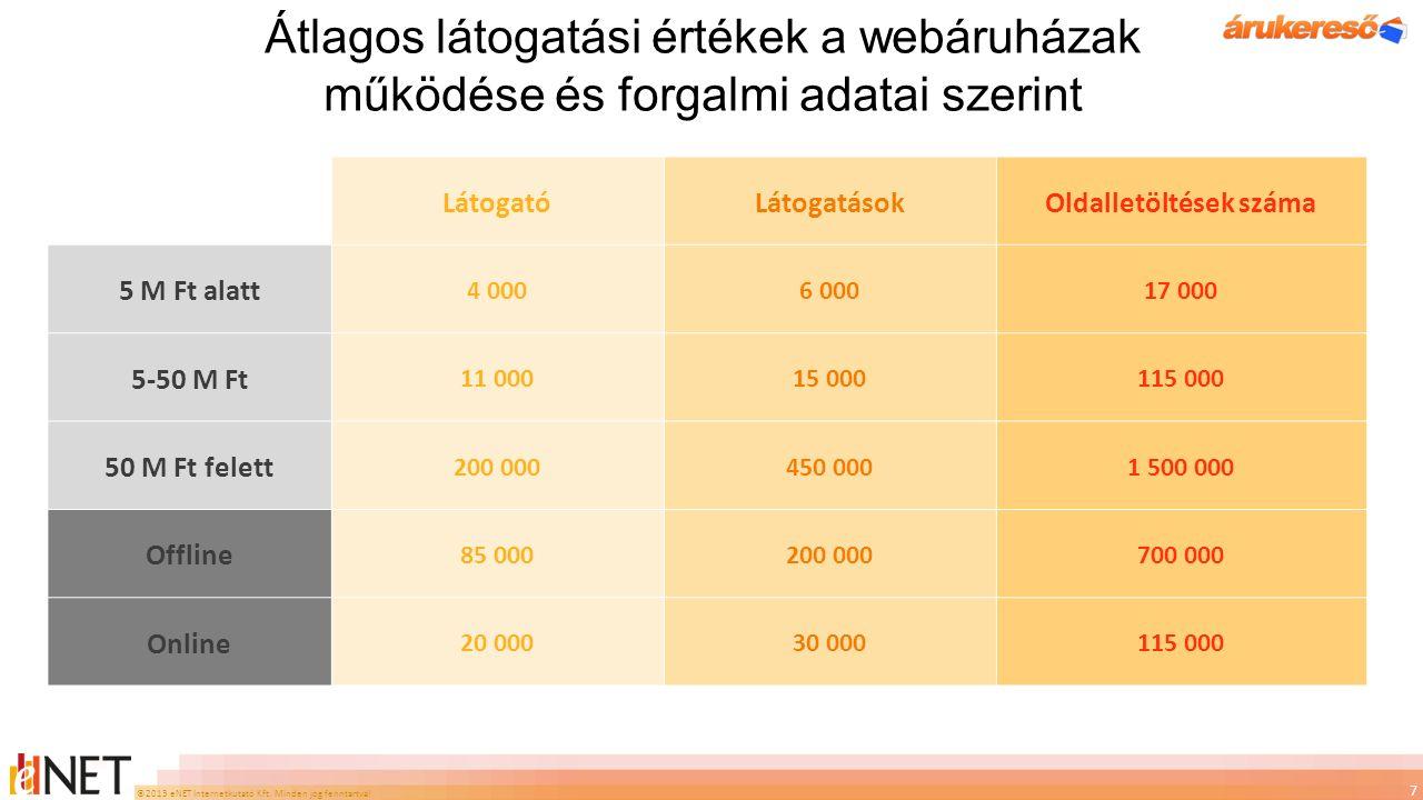 ©2013 eNET Internetkutató Kft. Minden jog fenntartva! Átlagos látogatási értékek a webáruházak működése és forgalmi adatai szerint 7 LátogatóLátogatás