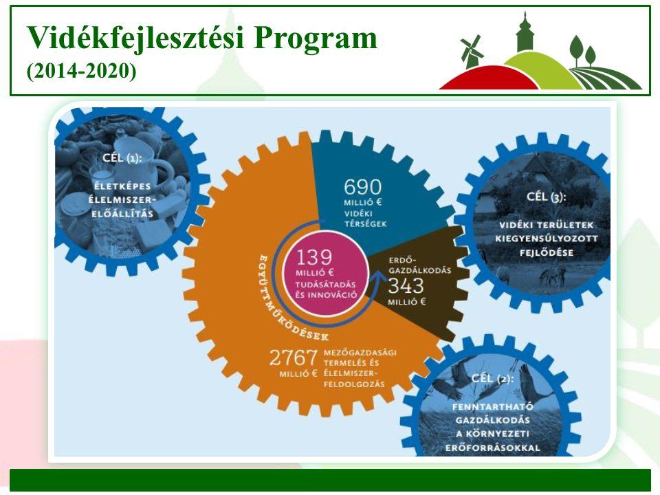 Vidékfejlesztési Program (2014-2020)