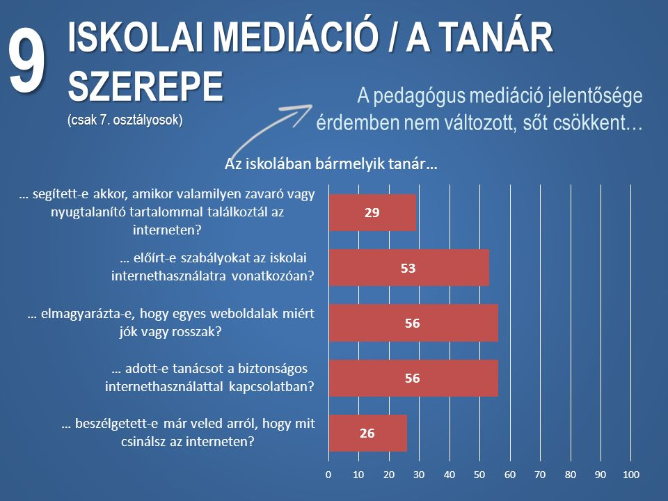 9 ISKOLAI MEDIÁCIÓ / A TANÁR SZEREPE (csak 7.