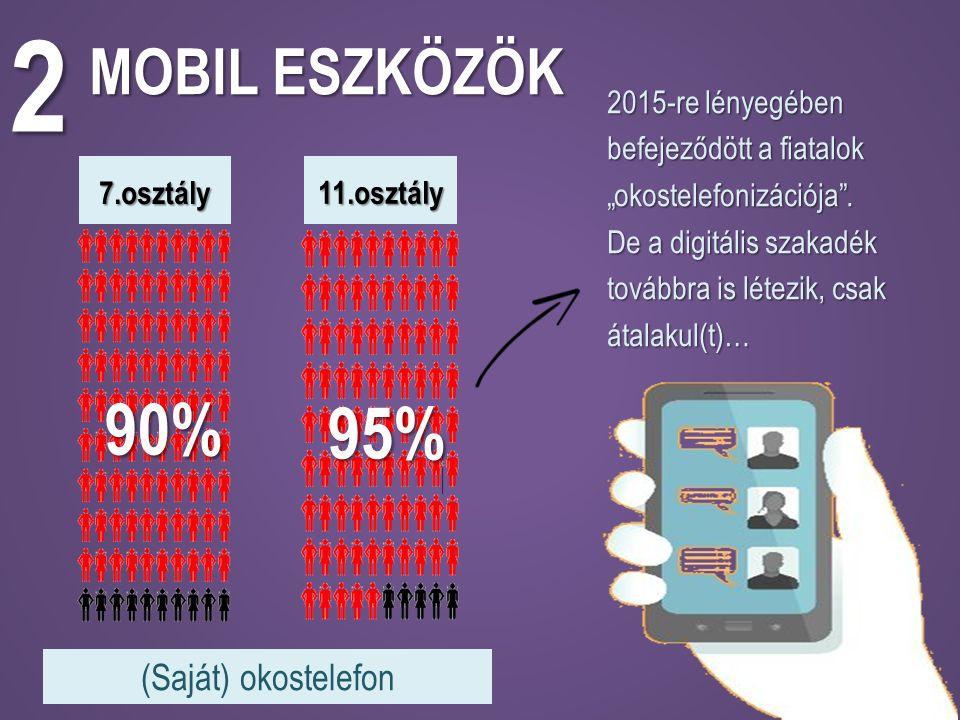 """11.osztály MOBIL ESZKÖZÖK 2 (Saját) okostelefon 7.osztály 90% 95% 2015-re lényegében befejeződött a fiatalok """"okostelefonizációja ."""