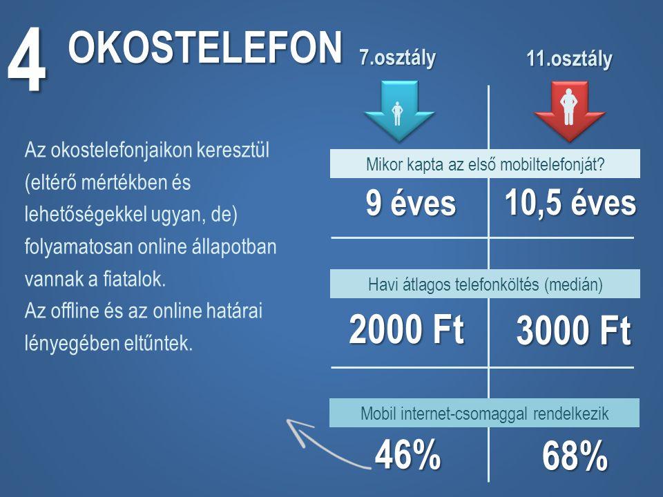 OKOSTELEFON 4 Mikor kapta az első mobiltelefonját.