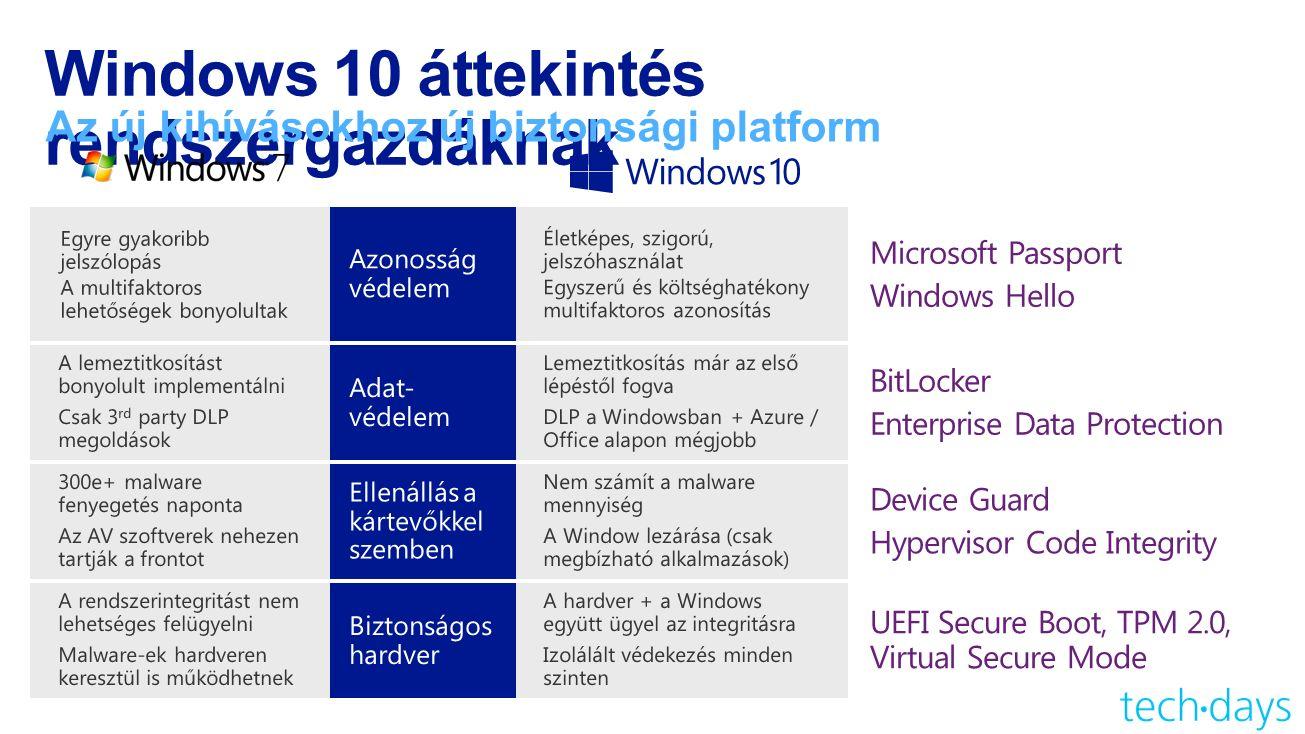 Windows 10 áttekintés rendszergazdáknak Az új kihívásokhoz új biztonsági platform