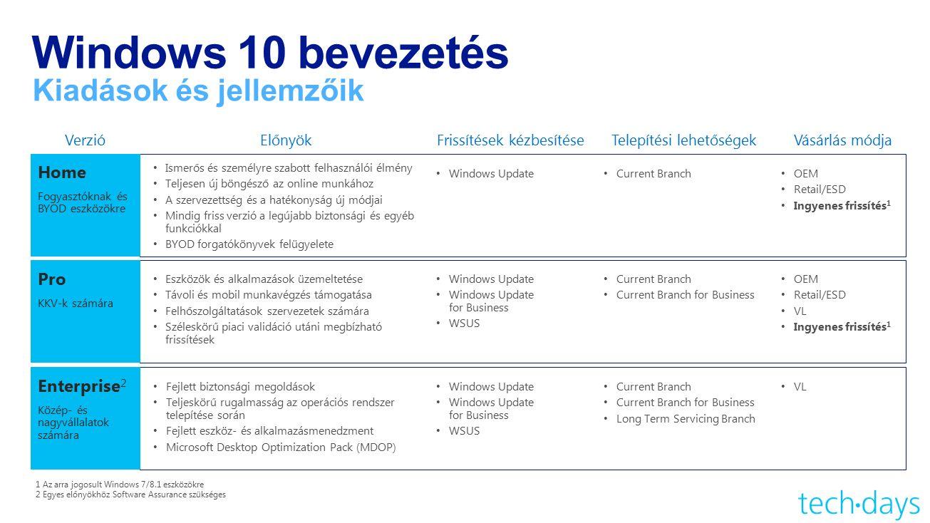 Frissítések kézbesítése Windows 10 bevezetés Kiadások és jellemzőik VerzióElőnyök Home Fogyasztóknak és BYOD eszközökre Ismerős és személyre szabott felhasználói élmény Teljesen új böngésző az online munkához A szervezettség és a hatékonyság új módjai Mindig friss verzió a legújabb biztonsági és egyéb funkciókkal BYOD forgatókönyvek felügyelete Pro KKV-k számára Eszközök és alkalmazások üzemeltetése Távoli és mobil munkavégzés támogatása Felhőszolgáltatások szervezetek számára Széleskörű piaci validáció utáni megbízható frissítések Enterprise 2 Közép- és nagyvállalatok számára Fejlett biztonsági megoldások Teljeskörű rugalmasság az operációs rendszer telepítése során Fejlett eszköz- és alkalmazásmenedzment Microsoft Desktop Optimization Pack (MDOP) 1 Az arra jogosult Windows 7/8.1 eszközökre 2 Egyes előnyökhöz Software Assurance szükséges Vásárlás módja OEM Retail/ESD Ingyenes frissítés 1 OEM Retail/ESD VL Ingyenes frissítés 1 VL Telepítési lehetőségek Windows Update Current Branch Windows Update Windows Update for Business WSUS Current Branch Current Branch for Business Windows Update Windows Update for Business WSUS Current Branch Current Branch for Business Long Term Servicing Branch
