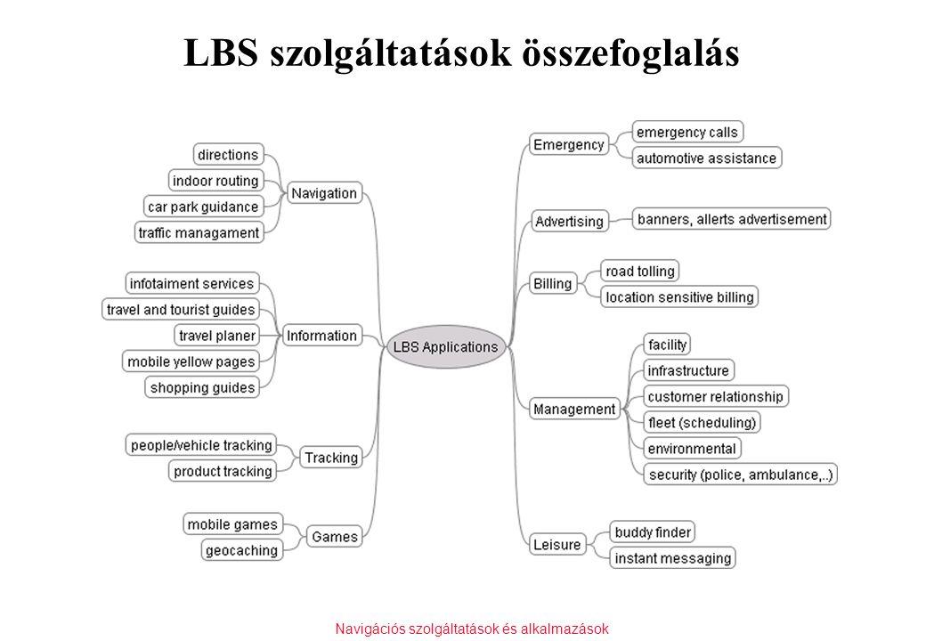 Navigációs szolgáltatások és alkalmazások LBS szolgáltatások összefoglalás