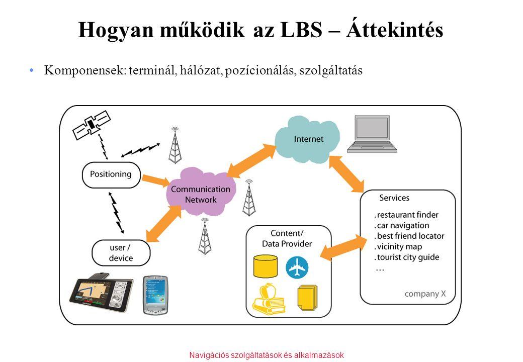 Navigációs szolgáltatások és alkalmazások Hogyan működik az LBS – Áttekintés Komponensek: terminál, hálózat, pozícionálás, szolgáltatás