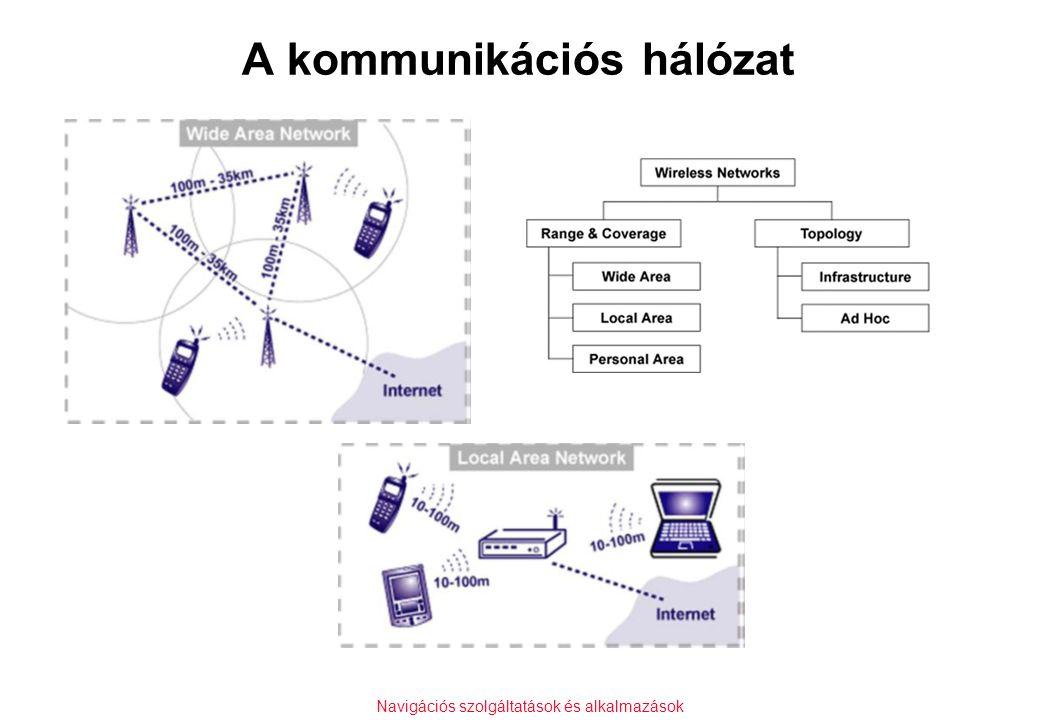 Navigációs szolgáltatások és alkalmazások A kommunikációs hálózat