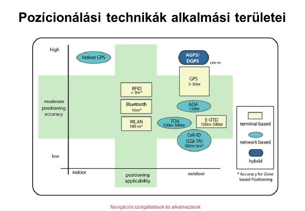 Navigációs szolgáltatások és alkalmazások Pozícionálási technikák alkalmási területei