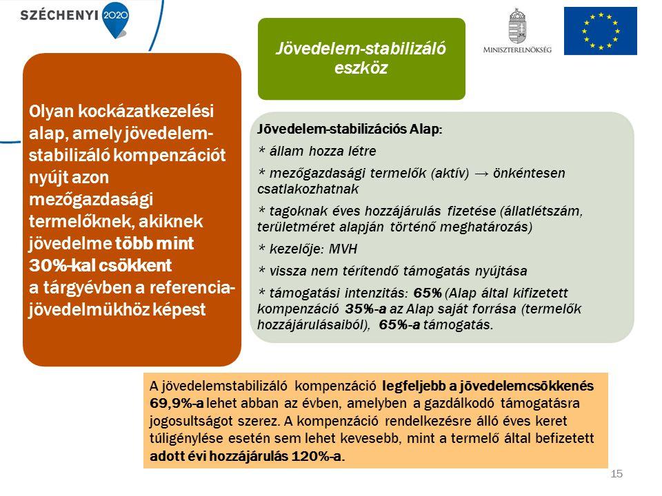 15 Jövedelem-stabilizáló eszköz Jövedelem-stabilizációs Alap: * állam hozza létre * mezőgazdasági termelők (aktív) → önkéntesen csatlakozhatnak * tagoknak éves hozzájárulás fizetése (állatlétszám, területméret alapján történő meghatározás) * kezelője: MVH * vissza nem térítendő támogatás nyújtása * támogatási intenzitás: 65% (Alap által kifizetett kompenzáció 35%-a az Alap saját forrása (termelők hozzájárulásaiból), 65%-a támogatás.