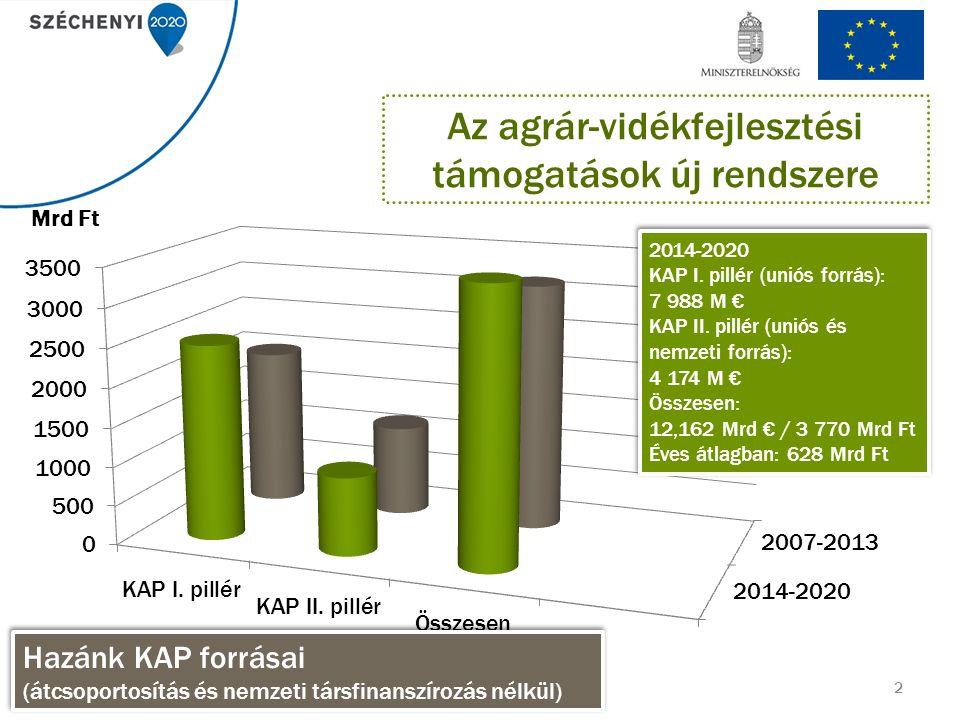 13 Beruházások ( A mezőgazdasági termelőket és az élelmiszer-feldolgozókat érintő beruházások tekintetében) Elszámolható költségek: 1.