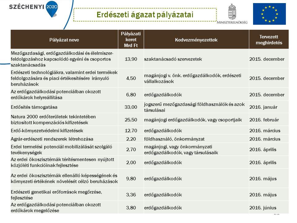 21 Pályázat neve Pályázati keret Mrd Ft Kedvezményezettek Tervezett meghirdetés Mezőgazdasági, erdőgazdálkodási és élelmiszer- feldolgozáshoz kapcsolódó egyéni és csoportos szaktanácsadás 13,90szaktanácsadó szervezetek2015.