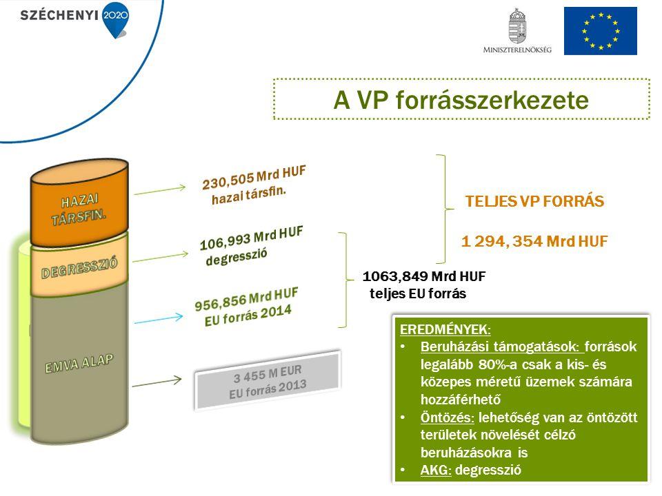 1063,849 Mrd HUF teljes EU forrás TELJES VP FORRÁS 1 294, 354 Mrd HUF A VP forrásszerkezete EREDMÉNYEK: Beruházási támogatások: források legalább 80%-a csak a kis- és közepes méretű üzemek számára hozzáférhető Öntözés: lehetőség van az öntözött területek növelését célzó beruházásokra is AKG: degresszió EREDMÉNYEK: Beruházási támogatások: források legalább 80%-a csak a kis- és közepes méretű üzemek számára hozzáférhető Öntözés: lehetőség van az öntözött területek növelését célzó beruházásokra is AKG: degresszió