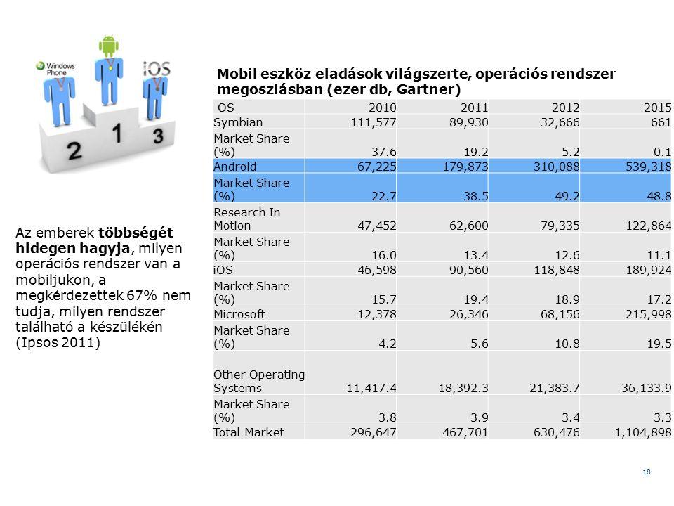 18 Az emberek többségét hidegen hagyja, milyen operációs rendszer van a mobiljukon, a megkérdezettek 67% nem tudja, milyen rendszer található a készülékén (Ipsos 2011) OS2010201120122015 Symbian111,57789,93032,666661 Market Share (%)37.619.25.20.1 Android67,225179,873310,088539,318 Market Share (%)22.738.549.248.8 Research In Motion47,45262,60079,335122,864 Market Share (%)16.013.412.611.1 iOS46,59890,560118,848189,924 Market Share (%)15.719.418.917.2 Microsoft12,37826,34668,156215,998 Market Share (%) 4.25.610.819.5 Other Operating Systems11,417.418,392.321,383.736,133.9 Market Share (%)3.83.93.43.3 Total Market296,647467,701630,4761,104,898 Mobil eszköz eladások világszerte, operációs rendszer megoszlásban (ezer db, Gartner)