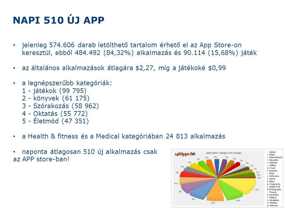 NAPI 510 ÚJ APP 22 jelenleg 574.606 darab letölthető tartalom érhető el az App Store-on keresztül, ebből 484.492 (84,32%) alkalmazás és 90.114 (15,68%) játék az általános alkalmazások átlagára $2,27, míg a játékoké $0,99 a legnépszerűbb kategóriák: 1 - játékok (99 795) 2 - könyvek (61 175) 3 - Szórakozás (58 962) 4 - Oktatás (55 772) 5 - Életmód (47 351) a Health & fitness és a Medical kategóriában 24 813 alkalmazás naponta átlagosan 510 új alkalmazás csak az APP store-ban!