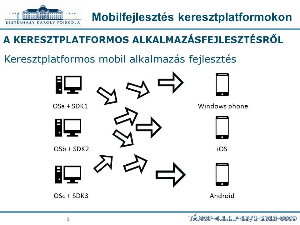 Mobilfejlesztés keresztplatformokon 8 A KERESZTPLATFORMOS ALKALMAZÁSFEJLESZTÉSRŐL Keresztplatformos mobil alkalmazás fejlesztés OSa + SDK1Windows phon