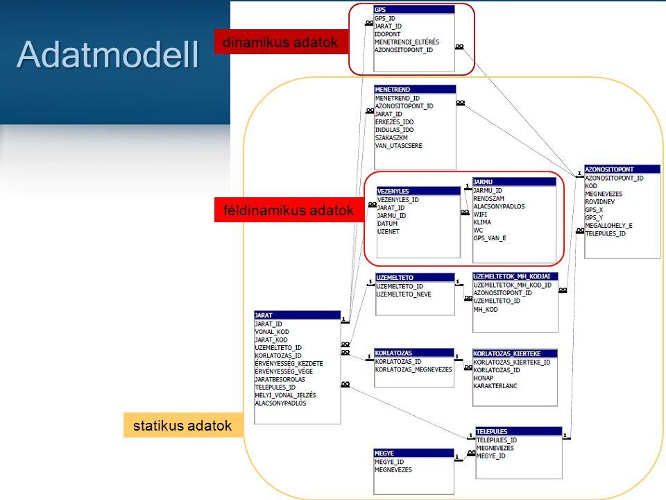 25 Adatmodell statikus adatok féldinamikus adatok dinamikus adatok