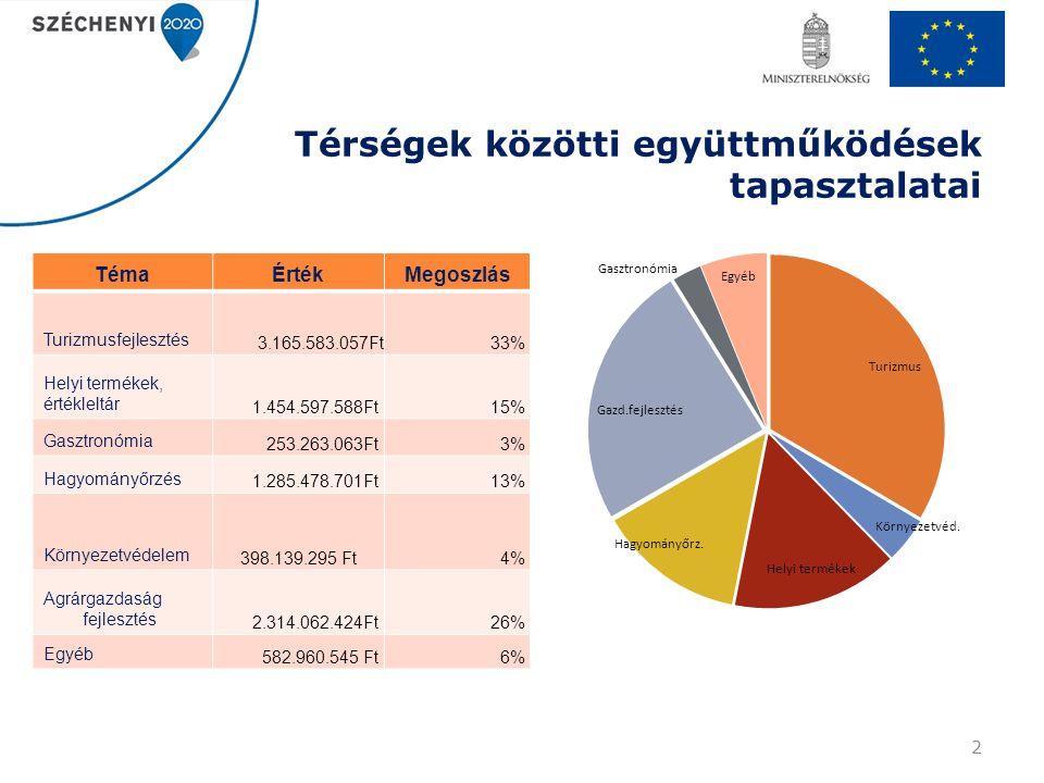 Térségek közötti együttműködések tapasztalatai TémaÉrtékMegoszlás Turizmusfejlesztés 3.165.583.057Ft 33% Helyi termékek, értékleltár 1.454.597.588Ft15% Gasztronómia 253.263.063Ft3% Hagyományőrzés 1.285.478.701Ft13% Környezetvédelem 398.139.295 Ft4% Agrárgazdaság fejlesztés 2.314.062.424Ft26% Egyéb 582.960.545 Ft6% 2