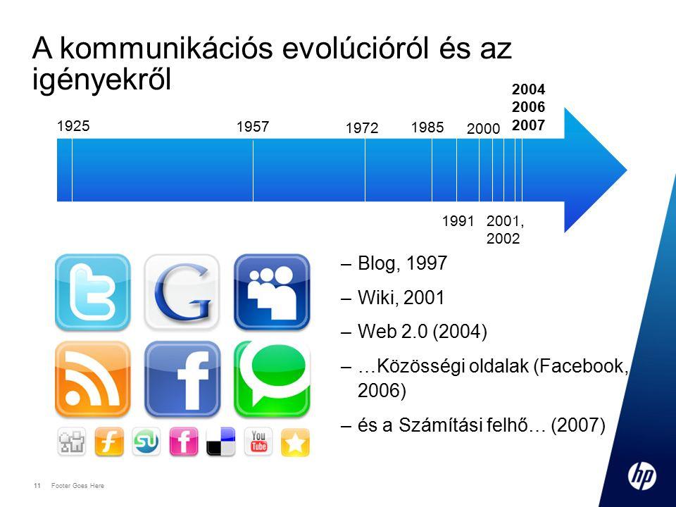 11 Footer Goes Here 11 A kommunikációs evolúcióról és az igényekről 1925 1957 1972 1985 –Blog, 1997 –Wiki, 2001 –Web 2.0 (2004) –…Közösségi oldalak (Facebook, 2006) –és a Számítási felhő… (2007) 1991 2000 2001, 2002 2004 2006 2007