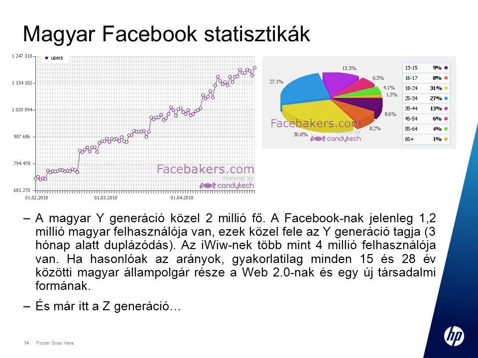 14 Footer Goes Here 14 Magyar Facebook statisztikák –A magyar Y generáció közel 2 millió fő. A Facebook-nak jelenleg 1,2 millió magyar felhasználója v