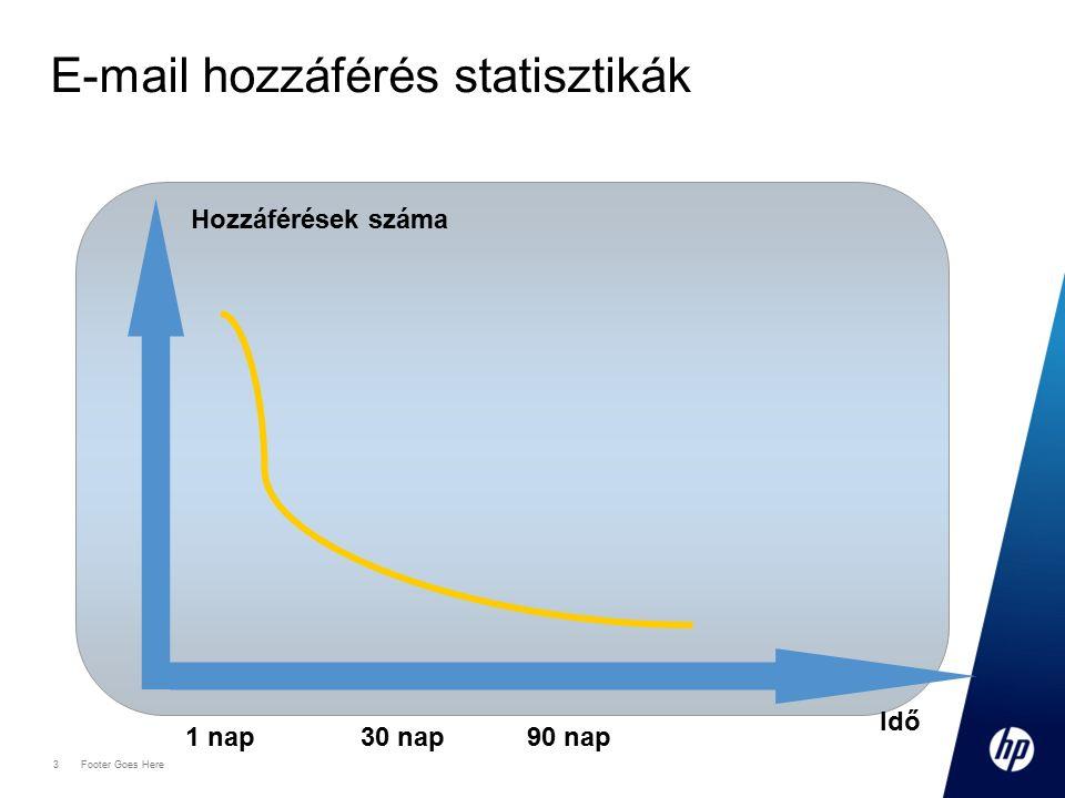 """4 Footer Goes Here E-mail adatmennyiség statisztika Adatmennyiség 80-90% """"korosabb mint 90 nap"""