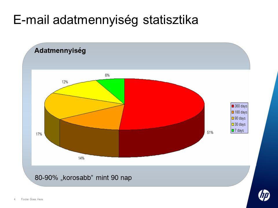 """4 Footer Goes Here E-mail adatmennyiség statisztika Adatmennyiség 80-90% """"korosabb"""" mint 90 nap"""