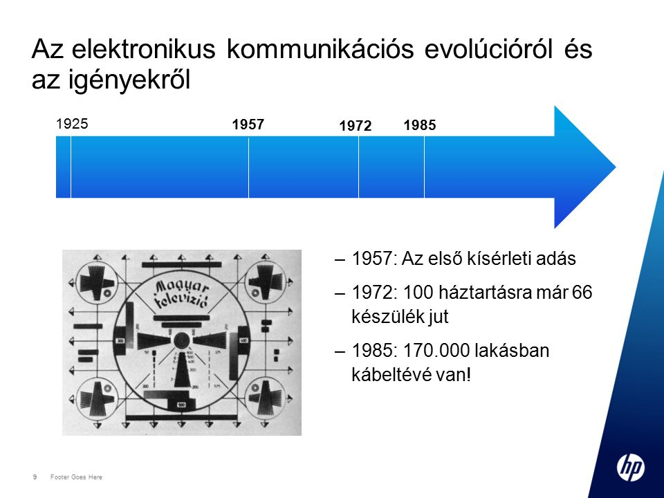 9 Footer Goes Here 9 Az elektronikus kommunikációs evolúcióról és az igényekről 1925 1957 1972 1985 –1957: Az első kísérleti adás –1972: 100 háztartásra már 66 készülék jut –1985: 170.000 lakásban kábeltévé van!