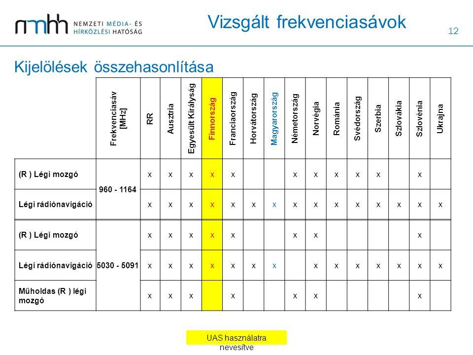 12 Kijelölések összehasonlítása Frekvenciasáv [MHz] RR Ausztria Egyesült Királyság Finnország Franciaország Horvátország Magyarország Németország Norvégia Románia Svédország Szerbia Szlovákia Szlovénia Ukrajna (R ) Légi mozgó 960 - 1164 xxxxx xxxxx x Légi rádiónavigációxxxxxxxxxxxxxxx (R ) Légi mozgó 5030 - 5091 xxxxx xx x Légi rádiónavigációxxxxxxx xxxxxxx Műholdas (R ) légi mozgó xxx x xx x UAS használatra nevesítve Vizsgált frekvenciasávok