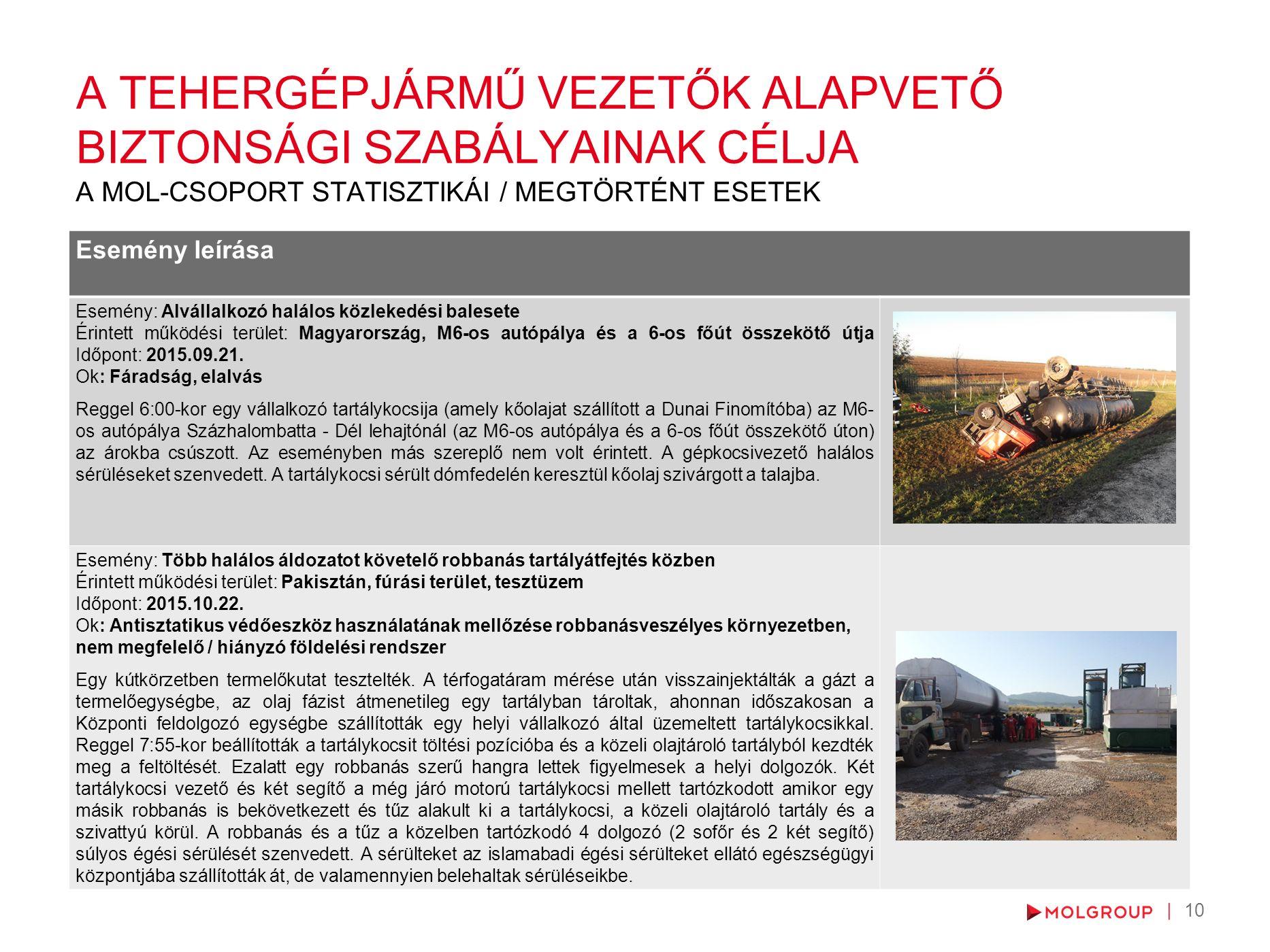 10 Esemény leírása Esemény: Alvállalkozó halálos közlekedési balesete Érintett működési terület: Magyarország, M6-os autópálya és a 6-os főút összekötő útja Időpont: 2015.09.21.