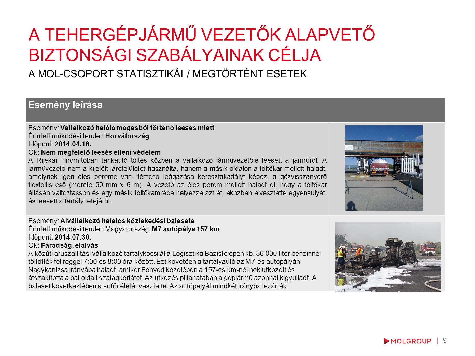 9 Esemény leírása Esemény: Vállalkozó halála magasból történő leesés miatt Érintett működési terület: Horvátország Időpont: 2014.04.16.