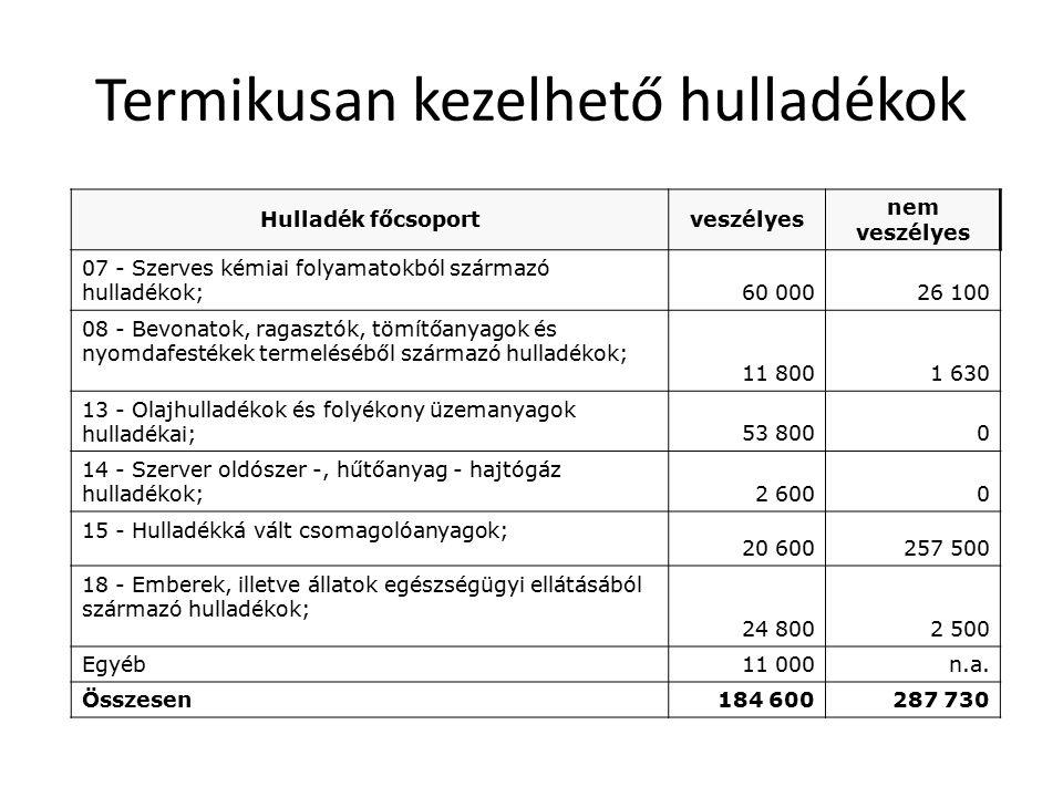 Termikusan kezelhető hulladékok Hulladék főcsoportveszélyes nem veszélyes 07 - Szerves kémiai folyamatokból származó hulladékok; 60 00026 100 08 - Bev
