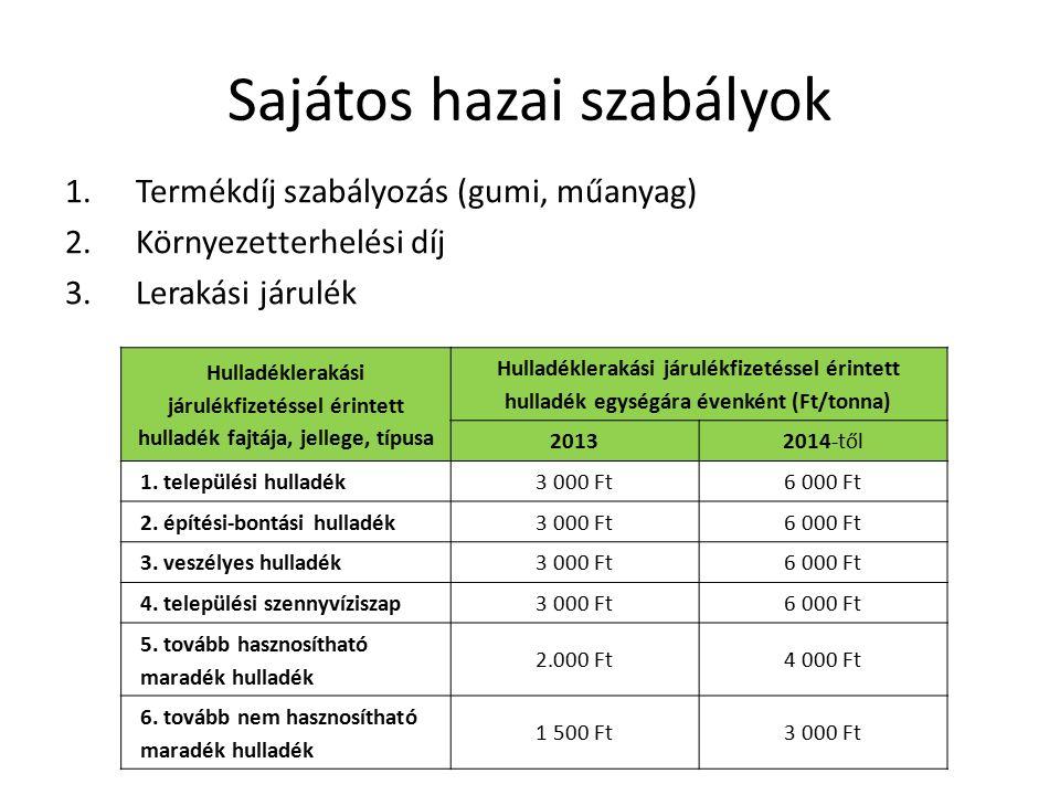Sajátos hazai szabályok 1.Termékdíj szabályozás (gumi, műanyag) 2.Környezetterhelési díj 3.Lerakási járulék Hulladéklerakási járulékfizetéssel érintet