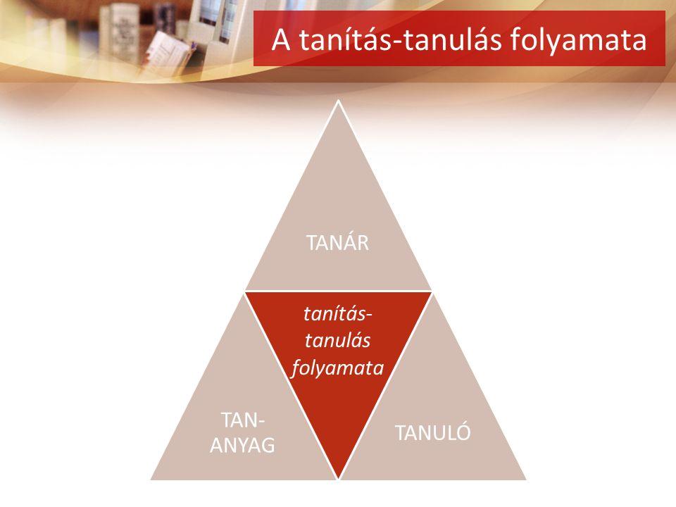 TANÁR TAN- ANYAG. TANULÓ tanítás- tanulás folyamata A tanítás-tanulás folyamata