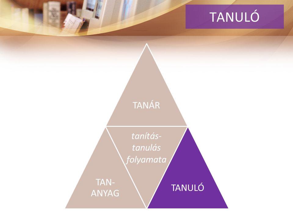 TANÁR TAN- ANYAG. TANULÓ tanítás- tanulás folyamata TANULÓ