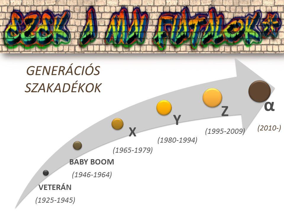 VETERÁN (1925-1945) BABY BOOM (1946-1964) X (1965-1979) Y (1980-1994) Z (1995-2009) GENERÁCIÓS SZAKADÉKOK α (2010-)