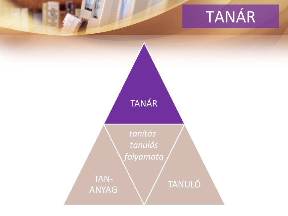 TANÁR TAN- ANYAG. TANULÓ tanítás- tanulás folyamata TANÁR