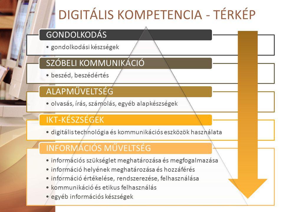 DIGITÁLIS KOMPETENCIA - TÉRKÉP gondolkodási készségek GONDOLKODÁS beszéd, beszédértés SZÓBELI KOMMUNIKÁCIÓ olvasás, írás, számolás, egyéb alapkészségek ALAPMŰVELTSÉG digitális technológia és kommunikációs eszközök használata IKT-KÉSZSÉGEK információs szükséglet meghatározása és megfogalmazása információ helyének meghatározása és hozzáférés információ értékelése, rendszerezése, felhasználása kommunikáció és etikus felhasználás egyéb információs készségek INFORMÁCIÓS MŰVELTSÉG